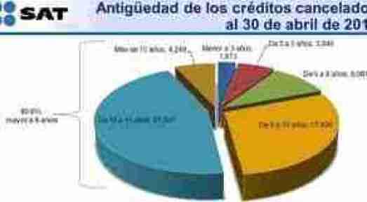 creditos sat cancelados thumb Cancelación de Créditos ante el SAT por Incosteabilidad de cobro de Cartera