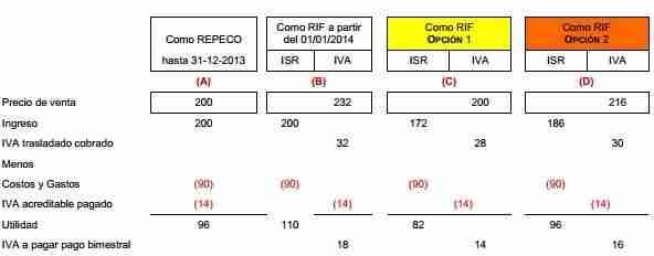 IVA RIF 2014 thumb Como Calcular el IVA en el Régimen de Incorporación Fiscal   Análisis del RIF en materia de IVA