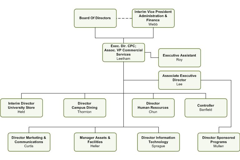 Organizational Charts - Cal Poly Corporation - President\u0027s Office