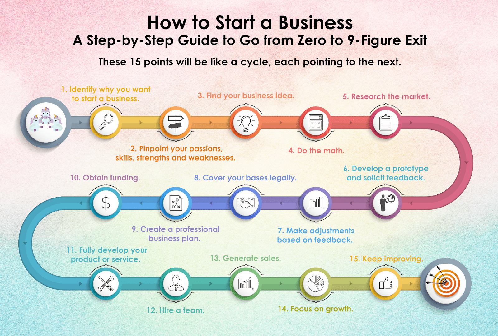 Business Step How To Start A Business A Step By Step Guide To Go From Zero To 9