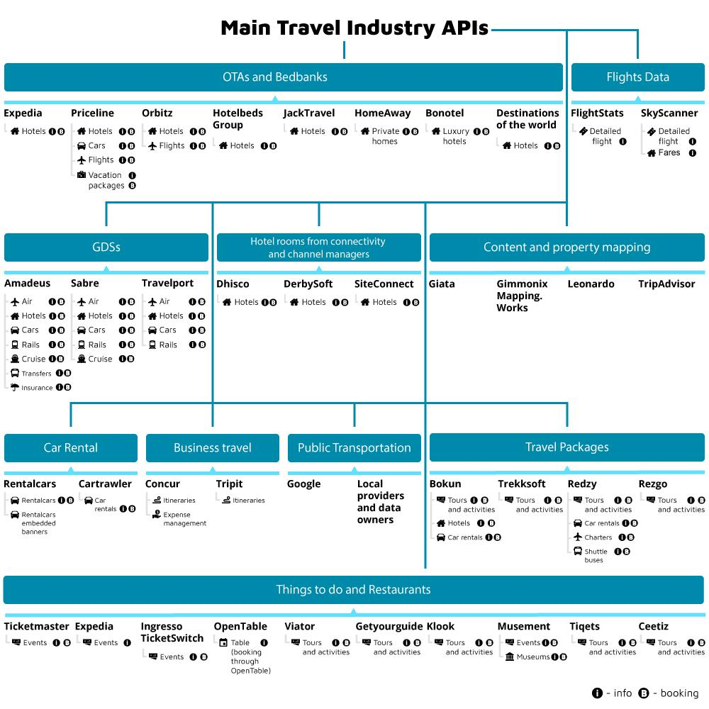 2017 Travel Expenses For Rental Property Overview Of The Main Apis In The Travel Industry Altexsoft