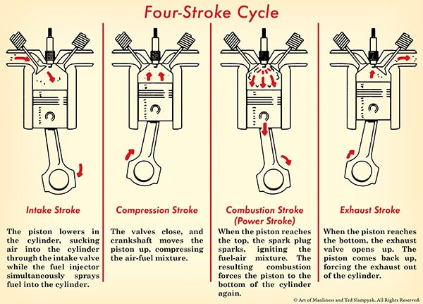 How a Car Engine Works The Art of Manliness