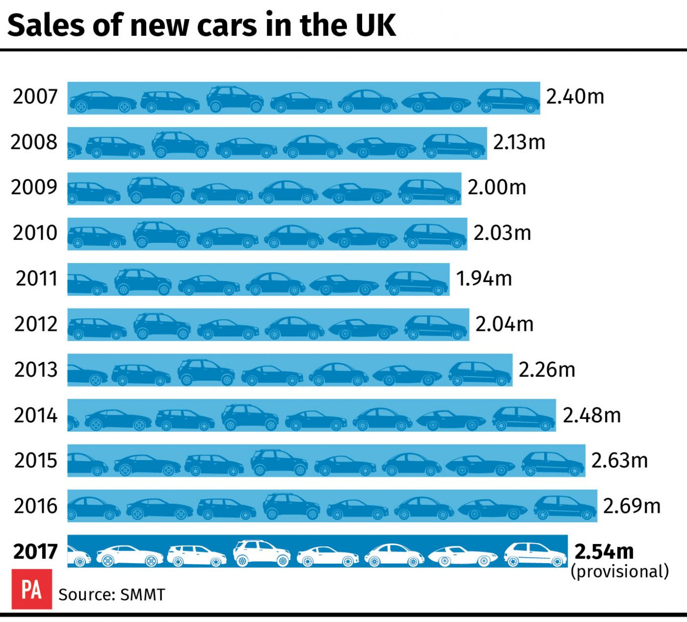 Uk New Car Sales Diesels Hardest Hit As Fall In Consumer Confidence Puts