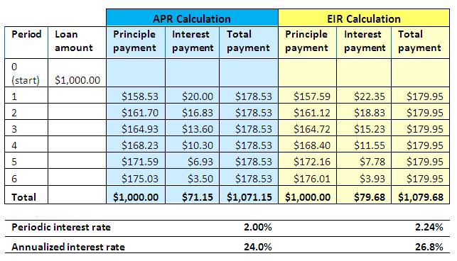 Interest Rates 101 APR vs EIR Center for Financial Inclusion