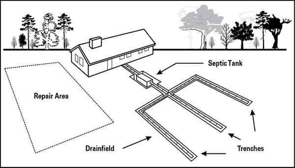 Septic Systems and Their Maintenance NC State Extension Publications