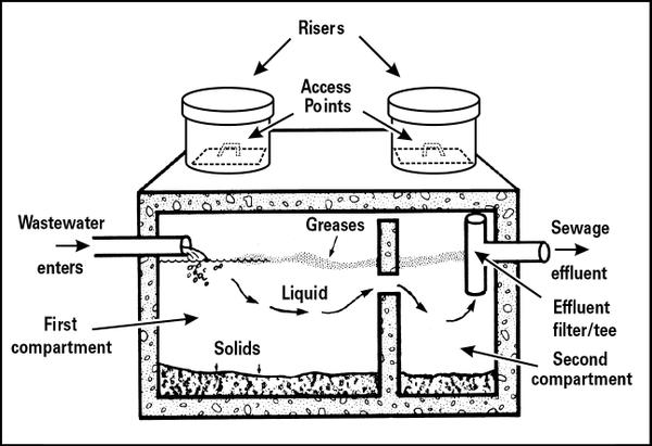 Septic Systems and Their Maintenance NC State Extension Publications - septic tank layout