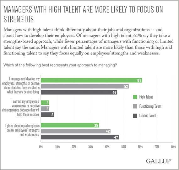 Only One in 10 People Possess the Talent to Manage