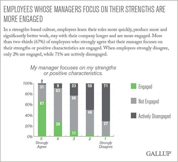 Employees Want a Lot More From Their Managers