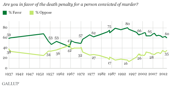 Trend: Are you in favor of the death penalty for a person convicted of murder?