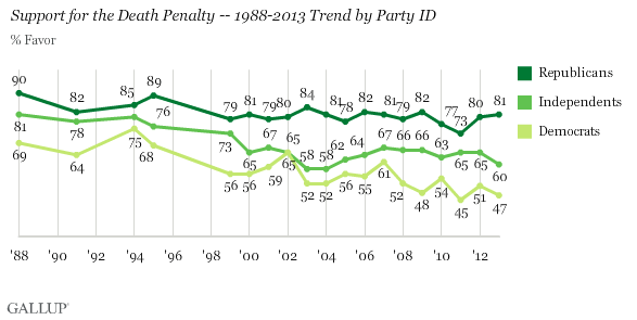 Support for the Death Penalty -- 1988-2013 Trend by Party ID
