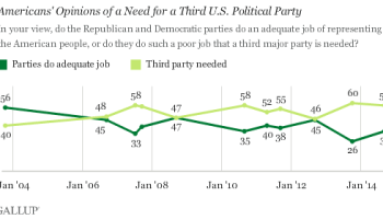 Democratic and Republican views on education in the U.S?
