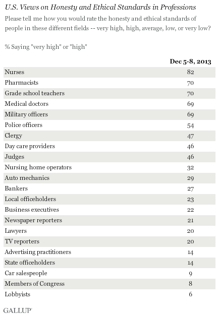 U.S. Views on Honesty and Ethical Standards in Professions, December 2013