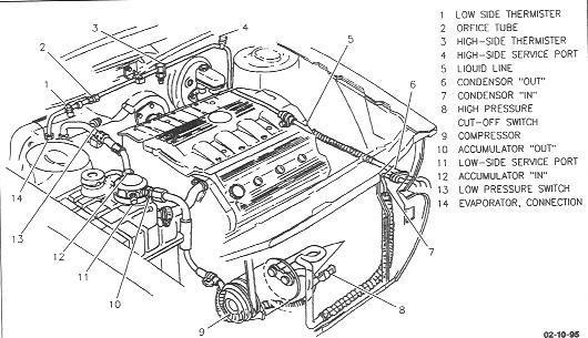 Cadillac Northstar Engine Diagram Cadillac Northstar Engine - 174