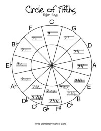 Number Names Worksheets  Circle Of Fifths Worksheet ...