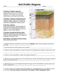 The gallery for --> Soil Profile Diagram Worksheet