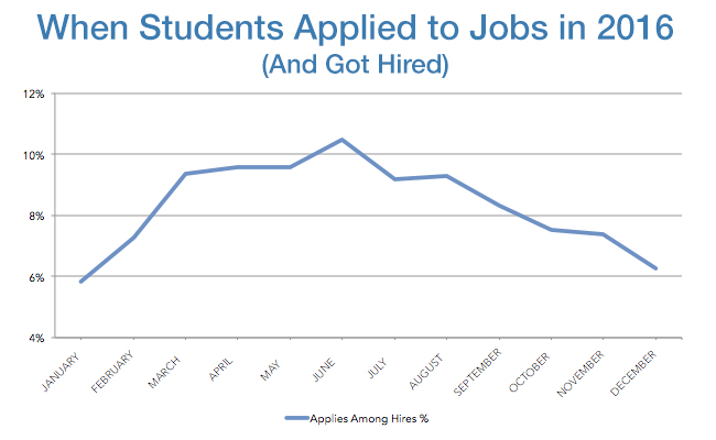 Graduates, Now\u0027s The Time to Find Your First Job Official LinkedIn