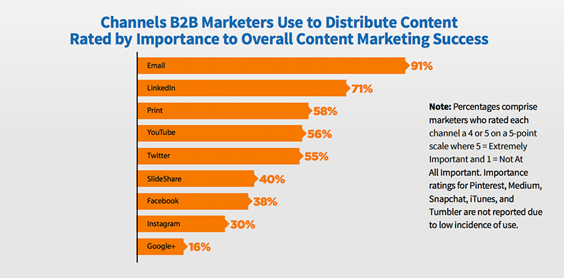 A Roadmap to Greater Content Marketing Success Using LinkedIn