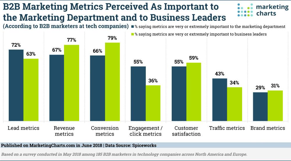 What\u0027s Trending In Good Company LinkedIn Marketing Blog