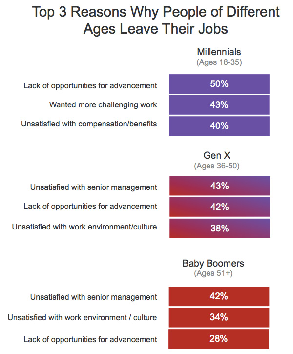 How a Person\u0027s Age Affects Why They Change Jobs LinkedIn Talent Blog
