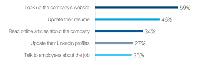 Why Candidates Aren\u0027t Applying to Your Jobs LinkedIn Talent Blog - why do i want this job
