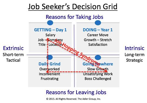 Preventing Job Hopping is a Recruiter\u0027s Secret Weapon LinkedIn