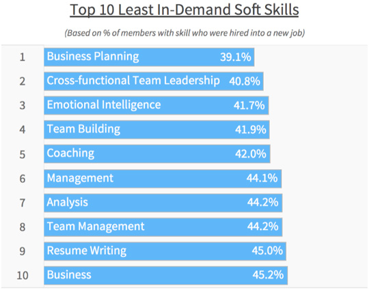 Data Reveals The Most In-Demand Soft Skills Among Candidates