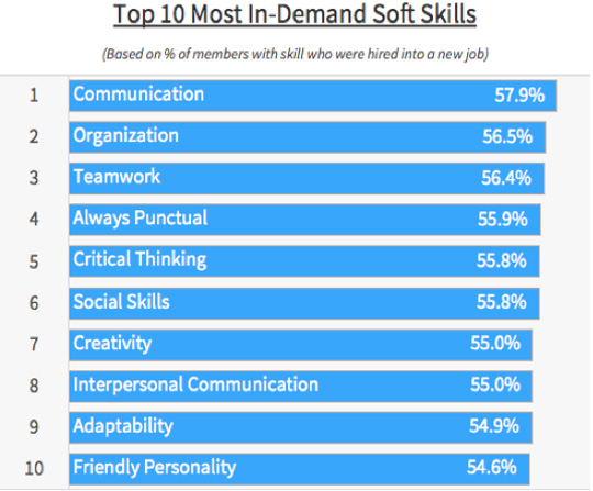 Data Reveals The Most In-demand Soft Skills Among Candidates - soft skills list