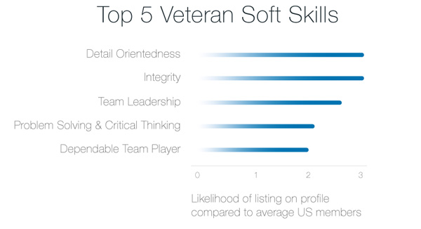 The Top 5 Soft Skills Veterans are More Likely to Have Than the