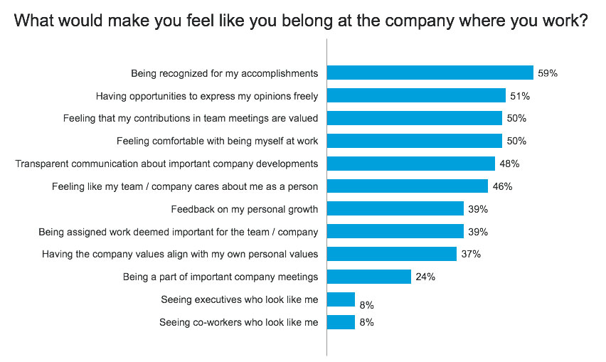 Employees Share What Gives Them a Sense of Belonging at Work