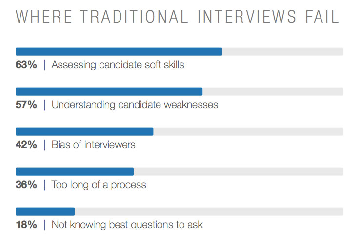 5 New Interviewing Techniques That You Should Start Using LinkedIn