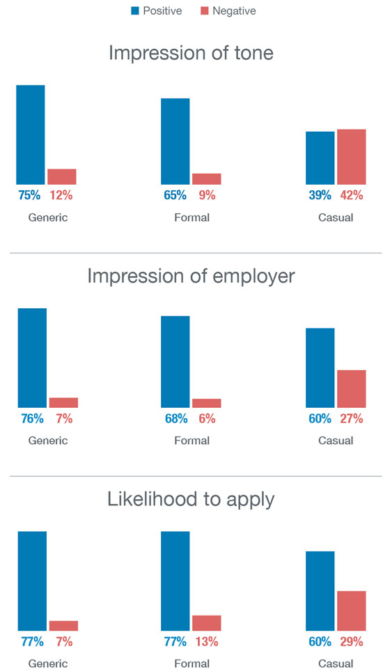 6 Stats That Will Change the Way You Write Job Posts LinkedIn