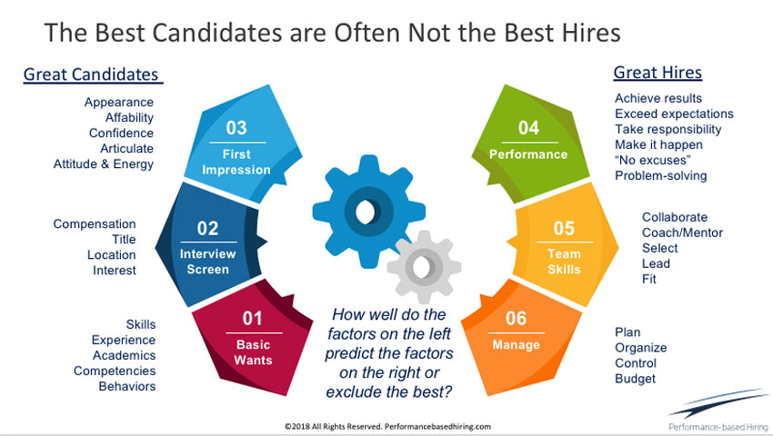 Why the Best Candidates Rarely Become the Best Hires LinkedIn