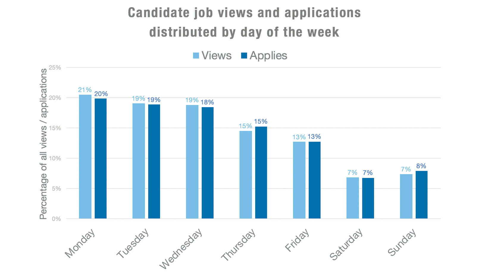 Jobs Работа 4 New Job Post Stats That Will Help You Attract Candidates