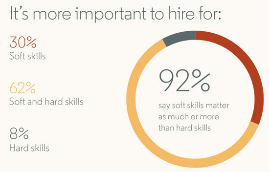 Candidates\u0027 Soft Skills are Notoriously Hard to Assess, But