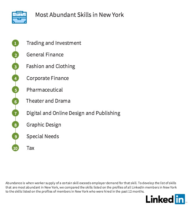 The Most In-Demand Skills in New York City