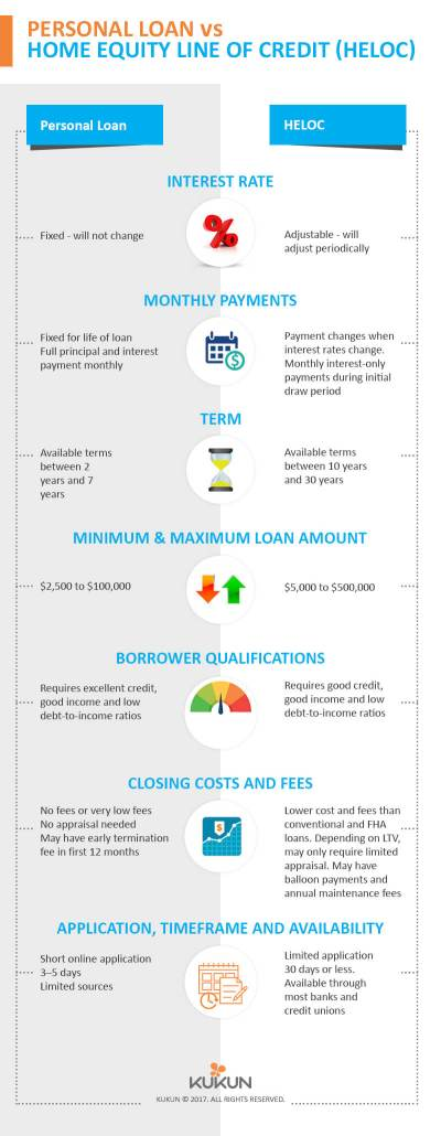 Home Equity Line of Credit (HELOC) Vs Personal Loan [Infographic] - KUKUN