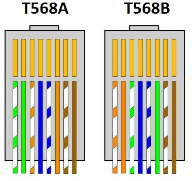 CAT5 wiring A or B? - Networking