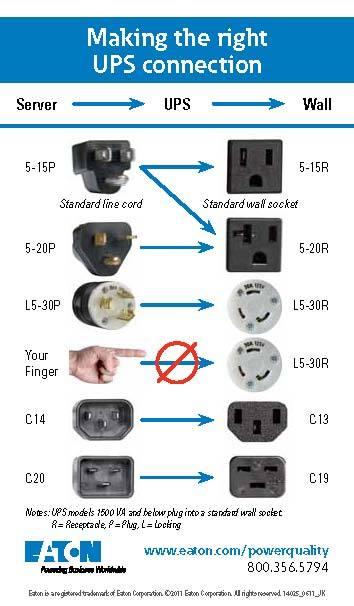 Choosing power outlets for server room - Windows Server