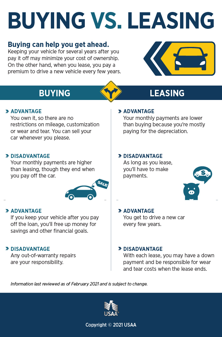 Leasing vs Buying a Car Infographic | USAA