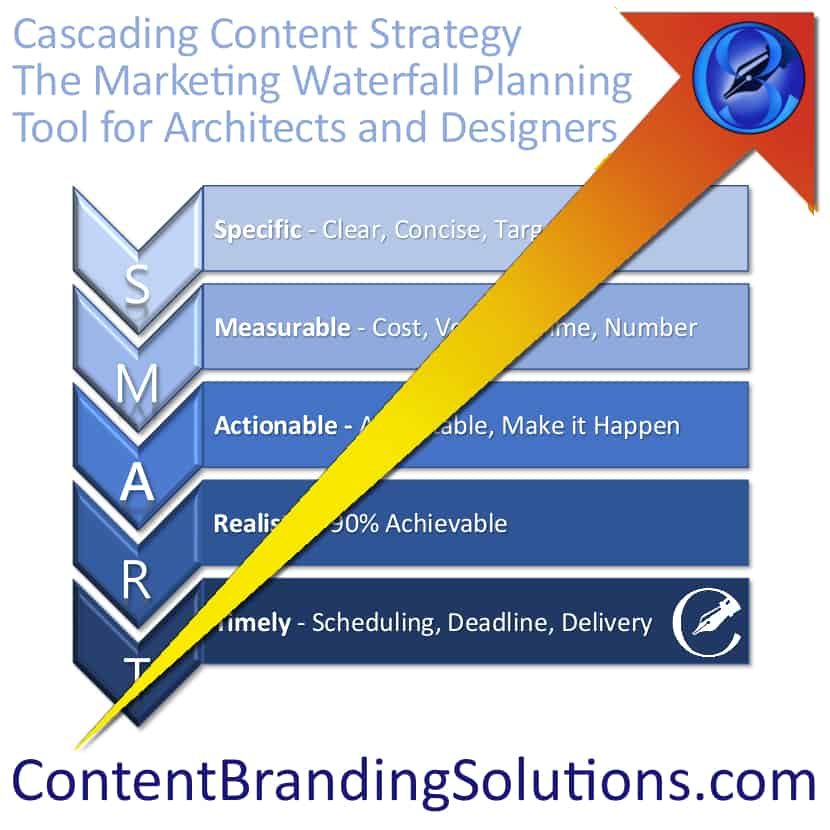Easy Steps to Develop your Marketing Plan Content Branding Solutions