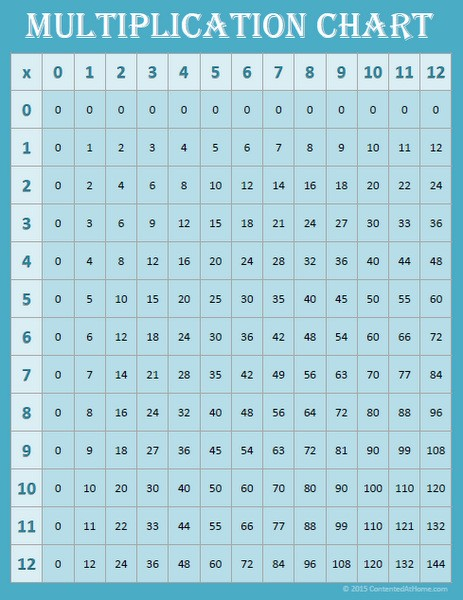 multiplication chart up to 12