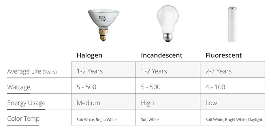 Types of Light Bulbs - The Home Depot