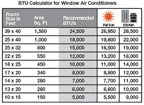 Find the Best Air Conditioner for Your Home - The Home Depot