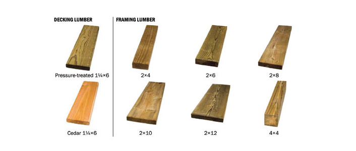 How to Choose the Best Lumber at The Home Depot