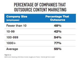 Outsourcing Content