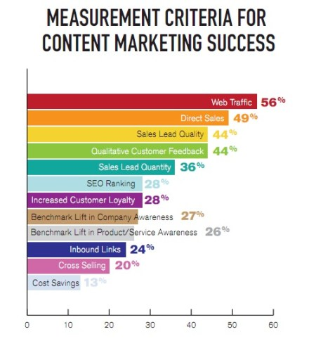 content marketing measuring