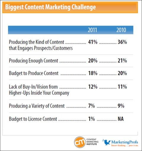 biggest-content-marketing-challenge-600x639