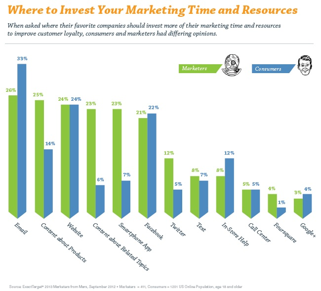 Content Marketing | TIme and Resources Chart