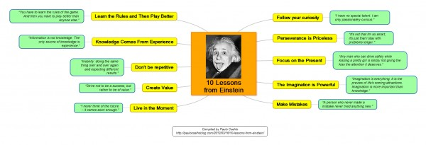 visual blog content-Einstein