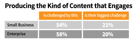 b2b content-engagement